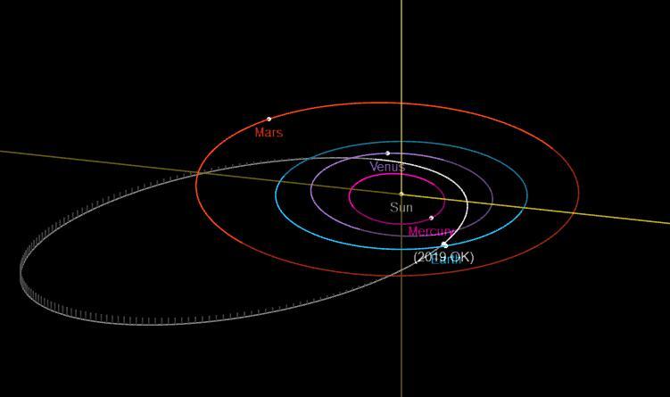 """小行星""""2019 OK""""擦肩地球"""